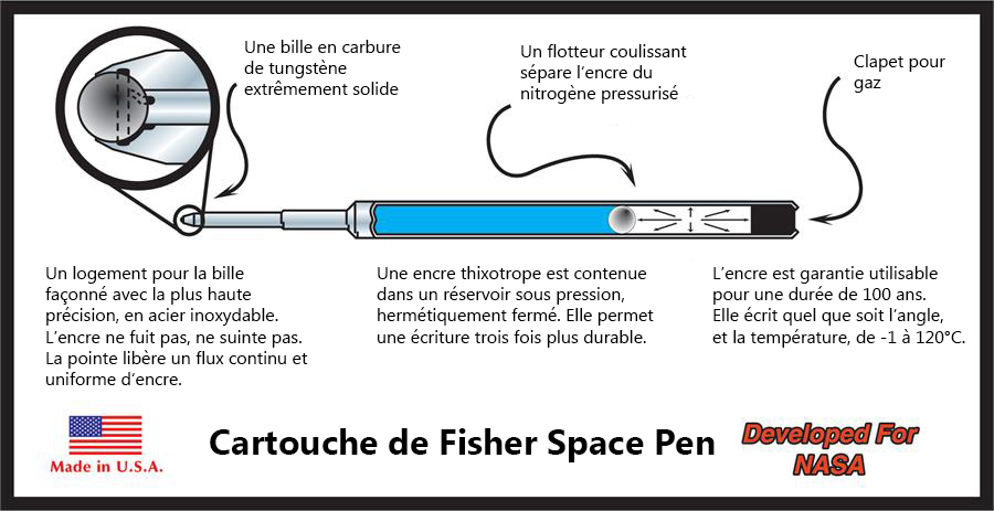 fisher-space-pen-cartouche-explication